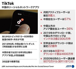 中国のSNSアプリ「ティックトック」についてまとめた図解。(c)AFP