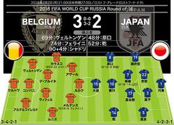 【警告】日本=柴崎(40分) ベルギー=なし 【退場】なし 【MAN OF THE MATCH】シャドリ(ベルギー)